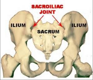sacro iliac joint pain